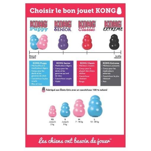 Choisir le bon jouet Kong